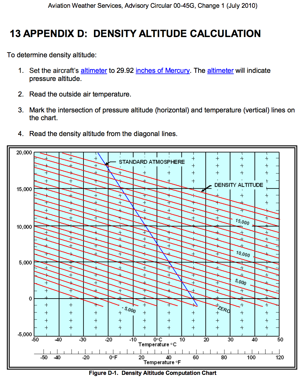 Density altitude graph pictures to pin on pinterest - Atmospheric pressure conversion table ...