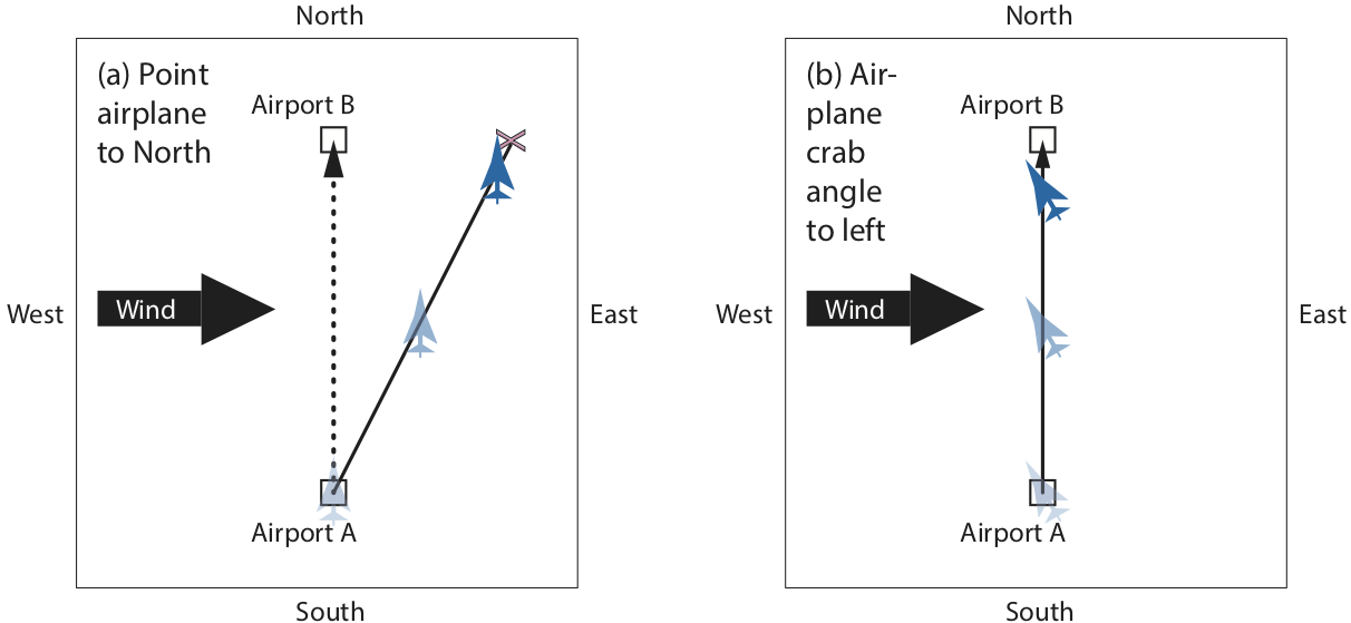 Remarkable Ubc Atsc113 Crosswinds And Headwinds Wiring Cloud Hisonuggs Outletorg