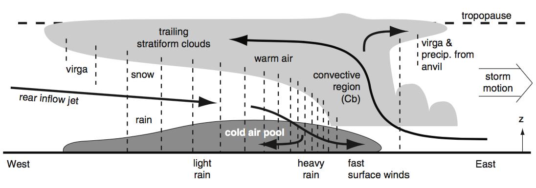 Images of line diagram mcc spacehero ubc atsc 113 msc thunderstorms ccuart Images