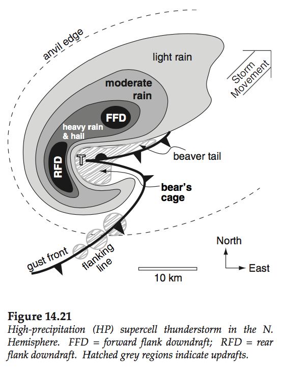 Supercell Tornado Diagram Industrifo