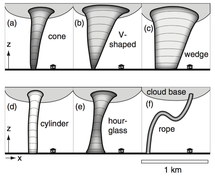Tornado Air Diagram Tornado Graph ~ Elsavadorla