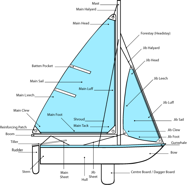 Boat Terminology Diagram.Sailing Basics