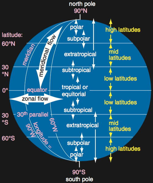 global wind circulationsGlobal Wind Patterns Develop As The Result Of Subtropic And Subpolar #1