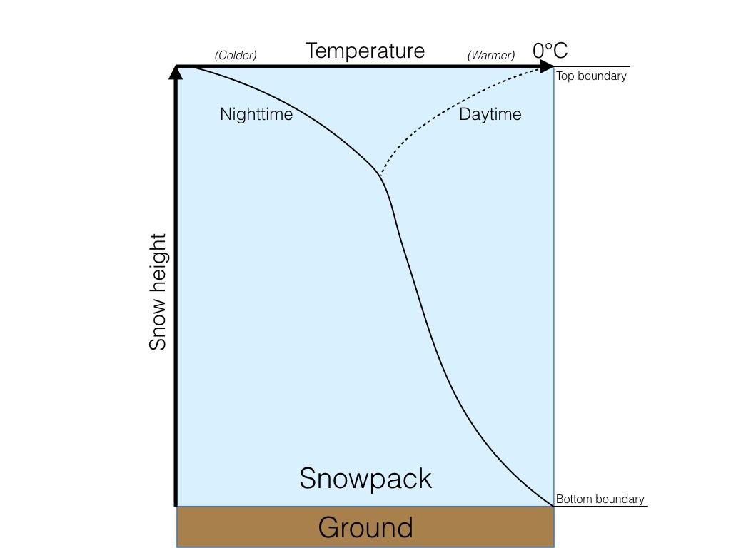 snowpack evolution