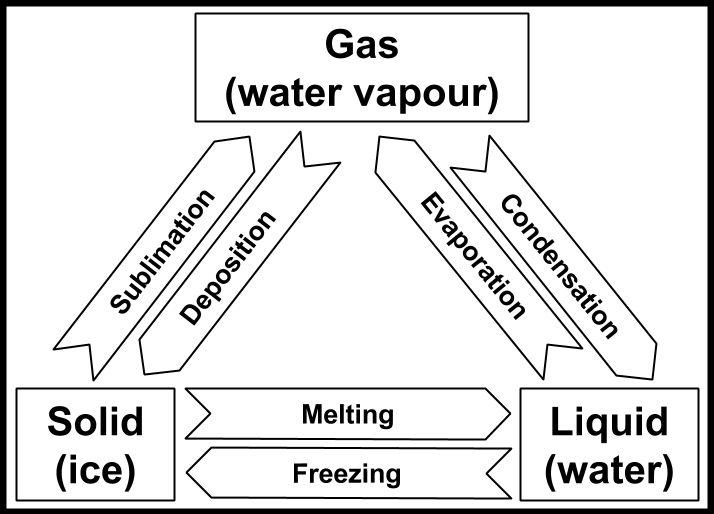 sunlight or warm air causing sublimation phase change from ice directly to vapour