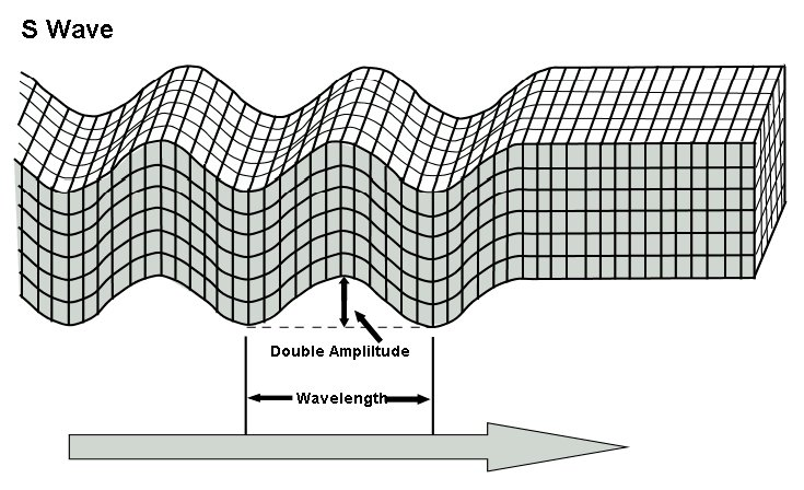 understanding the p and s waves on the subject of earthquakes