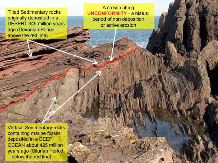 Siccar Point And Analysis Of Geological Processes